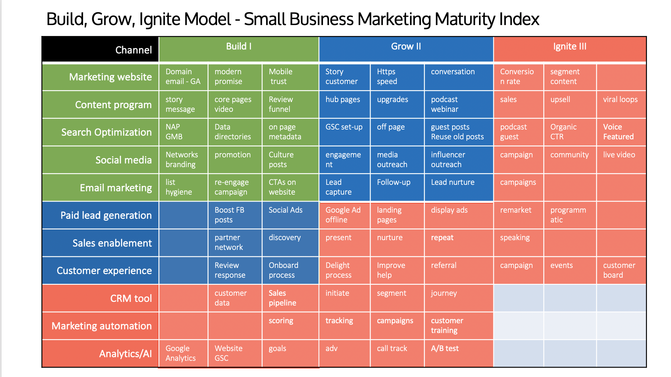 Marketing Maturity Model for Small Business