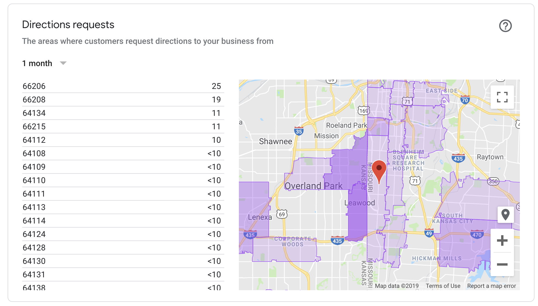Google My Business directions requests