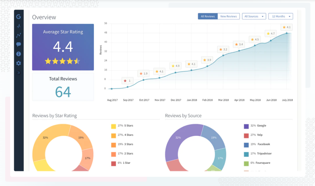 BrightLocal reputation management dashboard