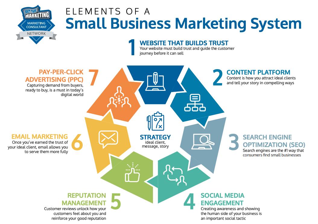 small business marketing system